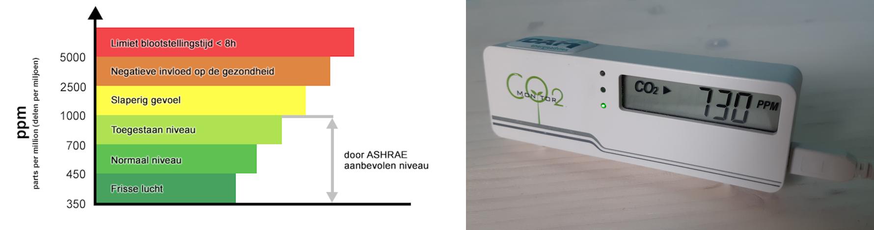 CO2-afbeelding